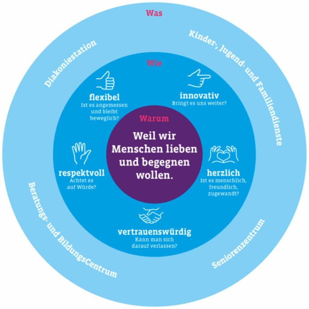 Plakat: Leitbild der Diakonie Münster